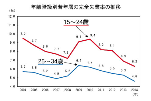 年齢階層級別若年層の完全失業率の推移グラフ
