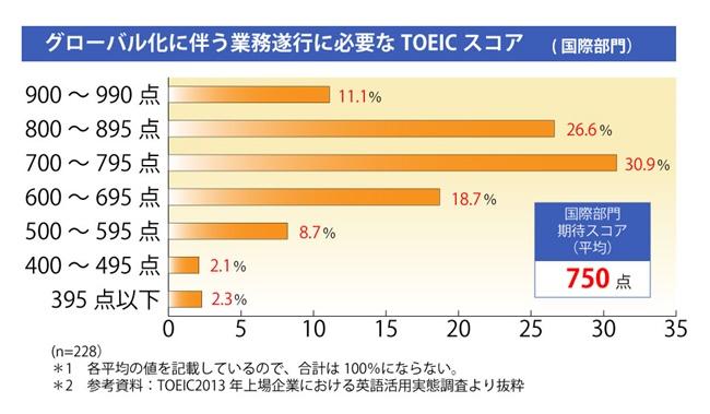 外資系企業 TOEIC